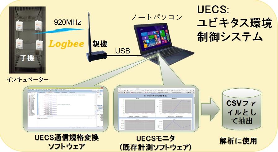 UECS_system