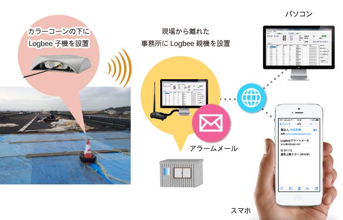 NETIS-alarm-mail-Lhp-1607012